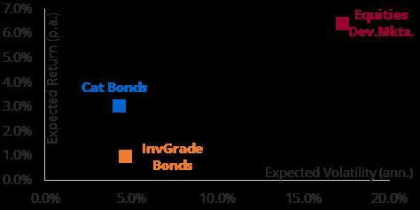 Exhibit 4: Risk versus Expected Return Source: Lansdowne Partners Austria